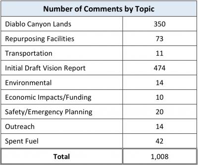 Public-comment-table-april-2019